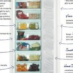 Zamrażarka Liebherr GNP 4166 – zdrowie, wygoda i bezpieczeństwo w każdej kuchni!