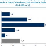 Ponad połowa Polaków nie wie, jak duże oszczędności daje docieplenie budynku