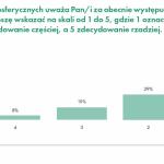 Barometr ekologiczny Polaków. Susza nadal niedocenianym problemem