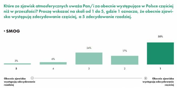 """Polacy za smog winią """"kopciuchy"""", złej jakości paliwo i przemysł BIZNES, Ochrona środowiska - Polacy jako główną przyczynę smogu na równi wskazują używanie do ogrzewania domów niskiej jakości paliw i działalność zakładów przemysłowych (po 83%). 80% ankietowanych wśród czynników pogarszających jakość powietrza wymienia eksploatację nieekologicznych źródeł energii."""